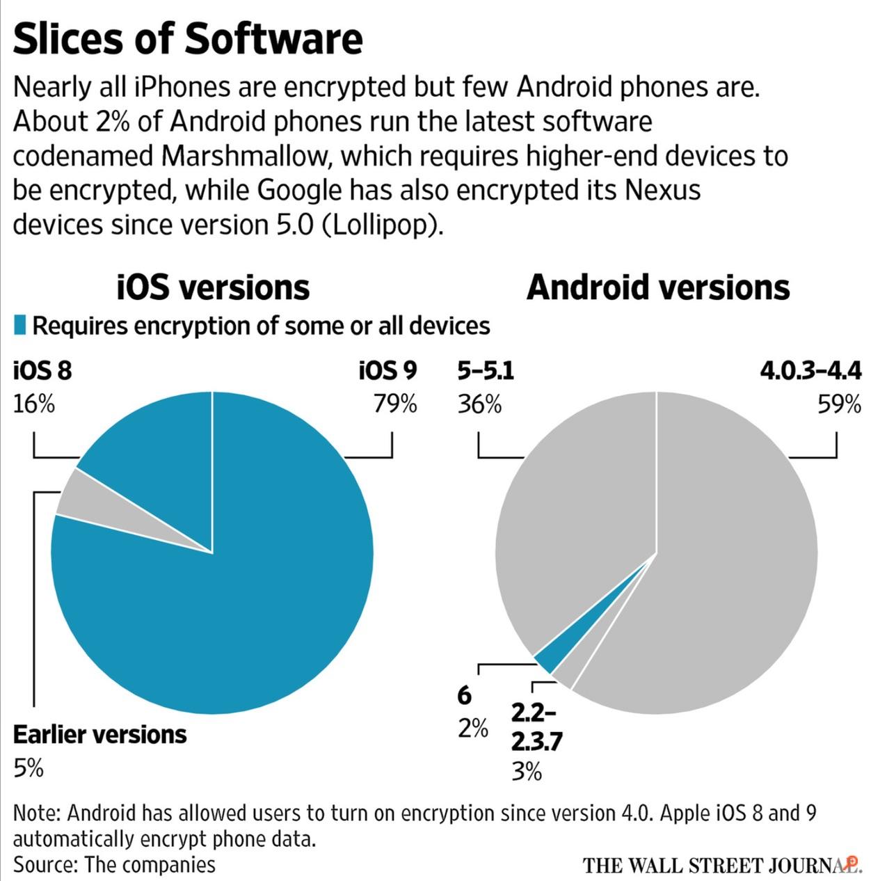iPhoneBlog.de_Verschluesselung_iOS_Android