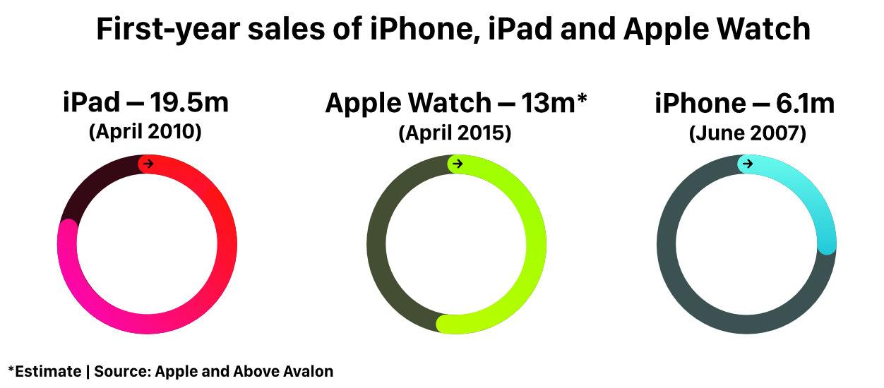iPhoneBlog.de_Apple_Watch_Zahlen